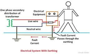 what is electrical earthing definition types of earthing u0026 its