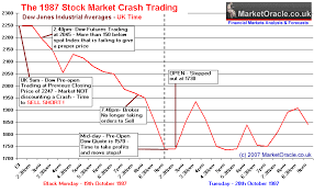 black monday 1987 stock market crash real secrets for successful