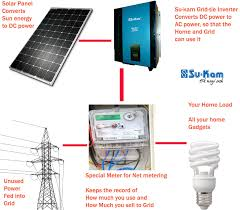 how does a grid tie solar system work su kam