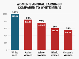 What Is The Color Of 2017 by Charts Show How Much More Men Make Than Women Business Insider