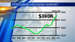 Portland Gas Prices Map by Will Portland U0027s Housing Crisis Become A Housing Bubble