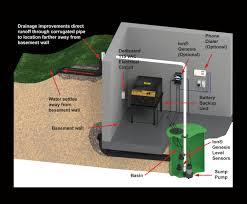 water powered backup sump pump arlington heights plumbers dahme plumbing u0026 heating battery