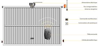 porte box auto porte de garage box