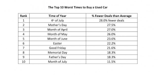 best car deals black friday 10 best and worst times to buy a used car