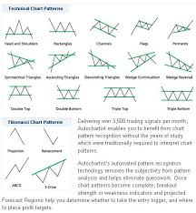 technical analysis pattern recognition ig index autochartist