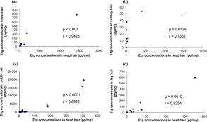 etg test time table ethyl glucuronide determination head hair versus non head hair