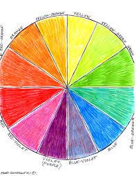 interior design color wheel for painting interiors room design
