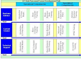international journal of education and development using ict vol