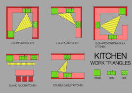 kitchen triangle design with island the kitchen work triangle is it valid today http