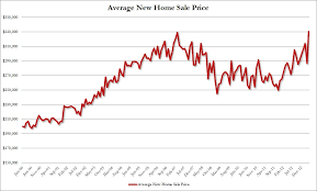 average price for a chart of the day crushed us consumer all high home