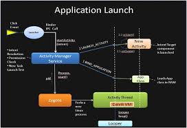 what is android os colt s android os processes and the zygote