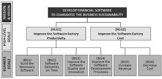 sustainability free full text integration of balanced