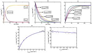 Map Equation Enzyme Kinetic Modelling And Analytical Solution Of Nonlinear Rate