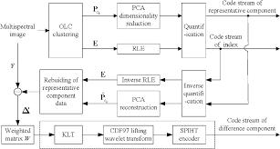 multispectral image compression methods for improvement of both