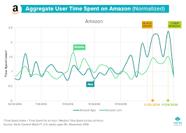 black friday on amazon 2016 massive mobile app traffic spike beats websites for retailers on