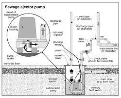 unique basement bathroom plumbing with ejector pump sewage ejector