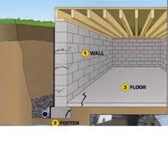 basement waterproofing systems everdry waterproofing rochester