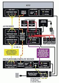 home surround sound wiring diagram wiring diagram
