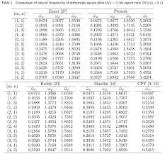 Table Of Trigonometric Values Free Vibration Of Thick Orthotropic Plates Using Trigonometric