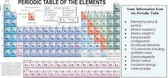 What Does The Element Symbol On The Periodic Table Indicate Atoms And Gods Order Creation Com