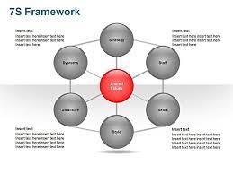 free downloadable ppt slide mckinsey 7s framework business