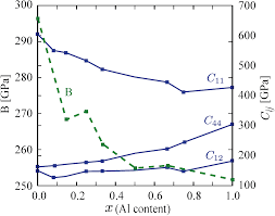 materials free full text phase stability and elasticity of
