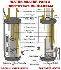 gas water heater diagram google search water wood stove
