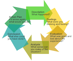 how to write a reflective analysis paper reflection and reflective practice pearson portfolio reflective model for art and design teaching gibbs