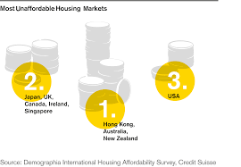 Affordable by Supertrend Infrastructure Affordable Housing Needed Credit Suisse