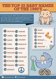 25 most popular baby names of the 1960s mothering