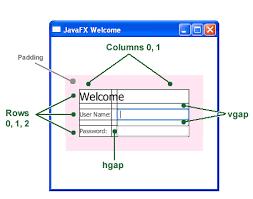 javafx grid layout exle getting started with javafx creating a form in javafx javafx 2