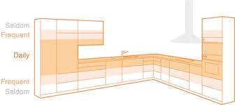 Ergonomic Kitchen Design Modern Kitchen Ergonomics Is All About Making Your Work Effortless