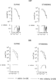 broadband spectral analysis of blood pressure and heart rate