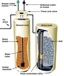 How To Shut Off Outside Water Faucet For Winter How To Install A Water Softener