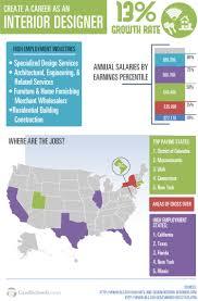 interior design jobs in usa home decor interior exterior