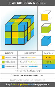how to solve cube problems like a big cube is divided into 64