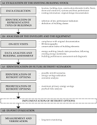 sustainability free full text a decision making tool for a
