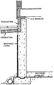 Exterior Basement Wall Insulation by Basement Waterproofing 2