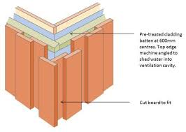 Shiplap Wood Cladding Vertical Cedar Shiplap Cladding Corner Details Google Search