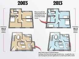 average british home has shrunk by two square metres in just a