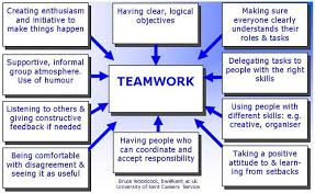 Types Of Skills To Put On Resume How To Assess Your Group Work Skills