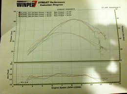 new 2009 450sx atv dyno run disappointment