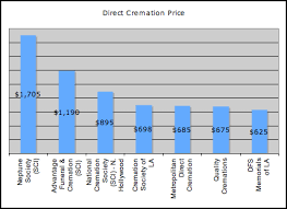 national cremation society la direct cremations 625 affordable cremation services in los