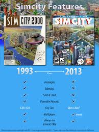 Simcity Meme - a mediocre public presence seriously exacerbated the problems