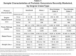 federal register safety standard for portable generators