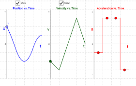 kinematics graphs adjust the acceleration geogebra