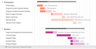 why you should be using a gantt chart free gantt chart template