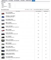 choisir un si e auto les automobiles les plus fiables selon l enquête européenne que choisir