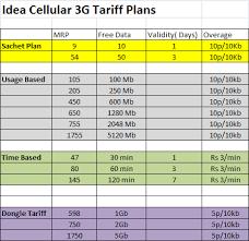idea plans idea 3g png