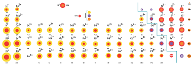 ionic radius definition trend u0026 chart chemistry tutorvista com